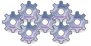 Gears of Blended Learning