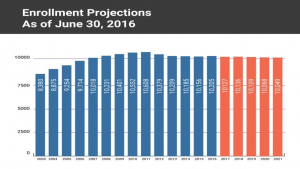 Photo link to video about enrollment projections