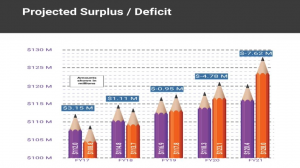 Photo linking to video about district finances