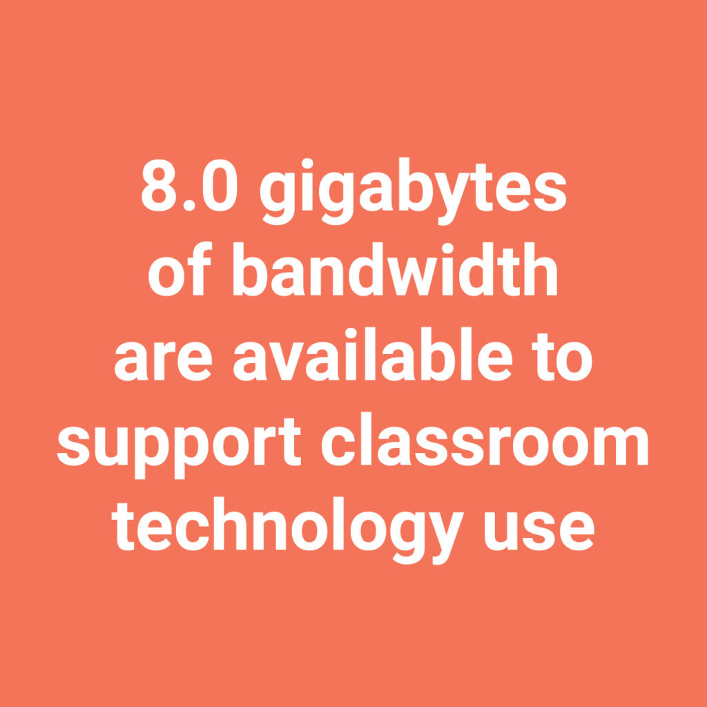 8 gigabytes of bandwidth are available to support classroom technology use
