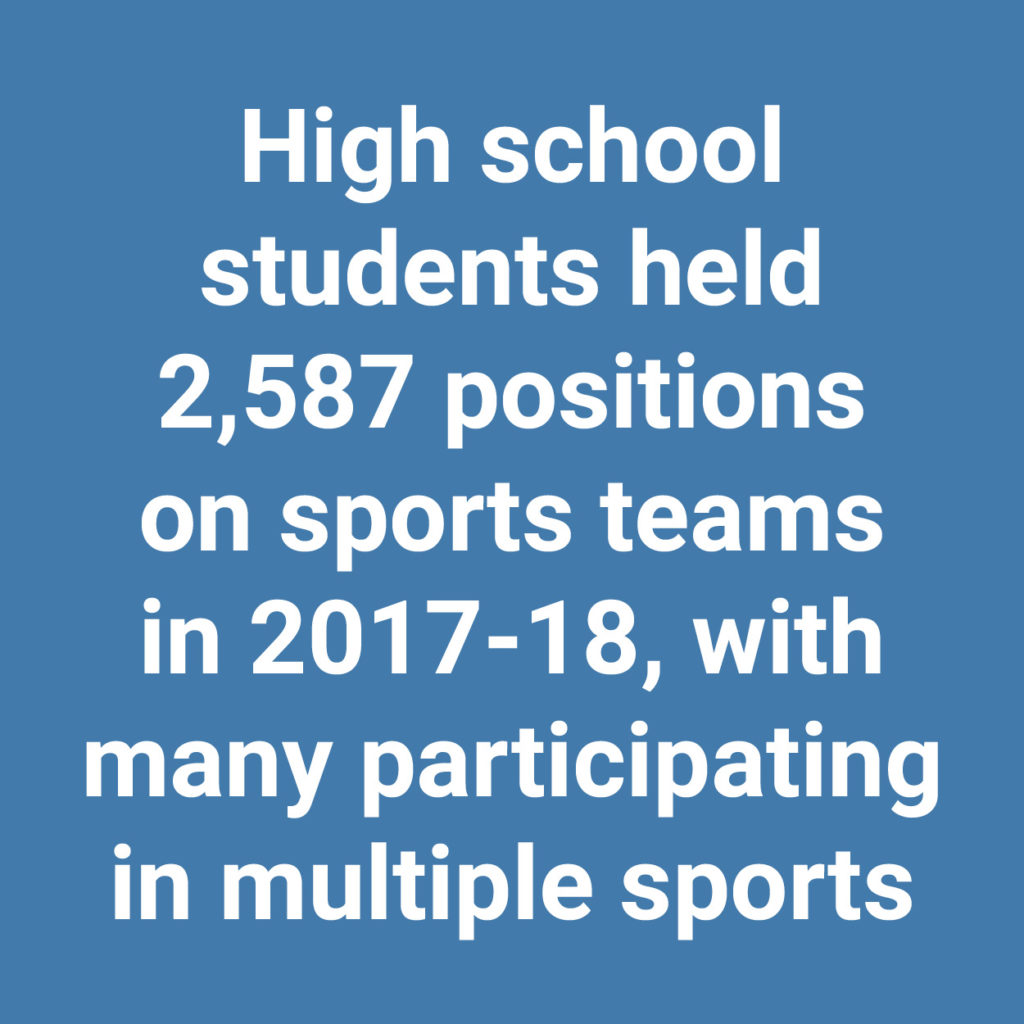 High school students held 2587 positions on sports teams in 2017-18