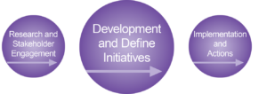 "One circle with text that states, ""Research and Stakeholder Engagement"". Second circle with text that states, ""Development and Define Initiatives"". Third circle with text that states, ""Implementation and Actions"". All circles have arrows under the text pointing to the right."