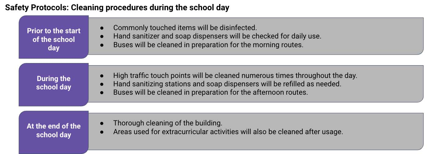 School Cleaning Procedures image